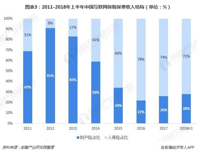 图表3:2011-2018年上半年中国互联网保险保费收入结构(单位:%)
