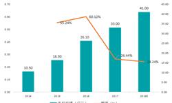 2018年<em>工业</em><em>无人机</em>行业市场现状与趋势分析 市场竞争较为平静【组图】