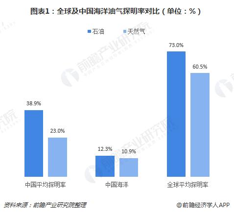图表1:全球及中国海洋油气探明率对比(单位:%)