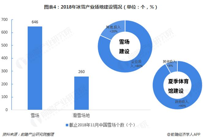 图表4:2018年冰雪产业场地建设情况(单位:个,%)
