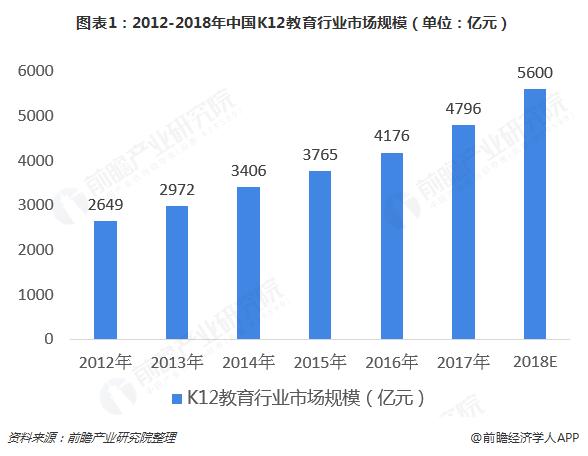 图表1:2012-2018年中国K12教育行业市场规模(单位:亿元)