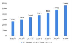 2018年中国K12教育行业发展现状与前景分析 多方原因推动需求增长【组图】