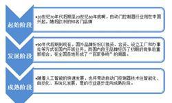 2018年中国<em>自动门</em><em>控制器</em>行业发展现状与市场新葡萄京娱乐场手机版 未来市场规模将不断扩大【组图】