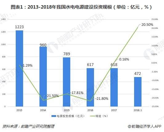 图表1:2013-2018年我国水电电源建设投资规模(单位:亿元,%)