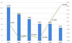 2018年水电行业发展现状与市场前景分析 水电行业驶入慢车道【组图】