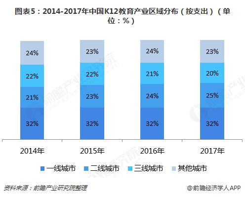 图表5:2014-2017年中国K12教育产业区域分布(按支出)(单位:%)