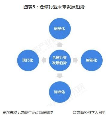 图表5:仓储行业未来发展趋势
