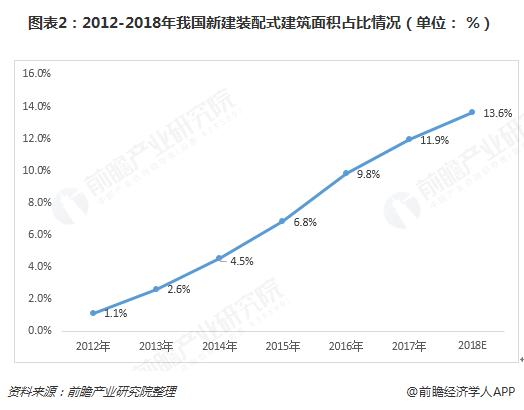 图表2:2012-2018年我国新建装配式建筑面积占比情况(单位: %)