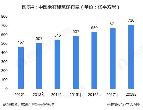 图表4:中国既有建筑保有量(单位:亿平方米)