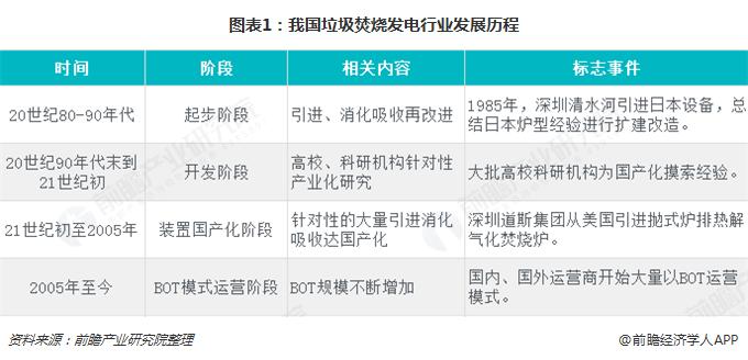 图表1:我国垃圾焚烧发电行业发展历程