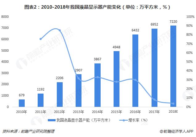 图表2:2010-2018年我国液晶显示器产能变化(单位:万平方米,%)