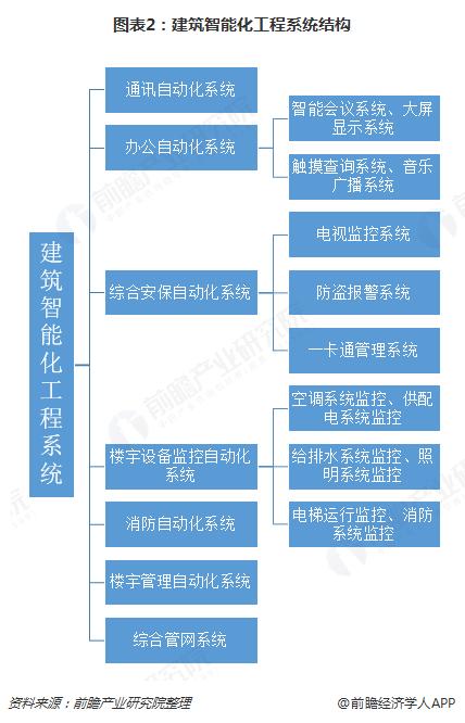 图表2:建筑智能化工程系统结构