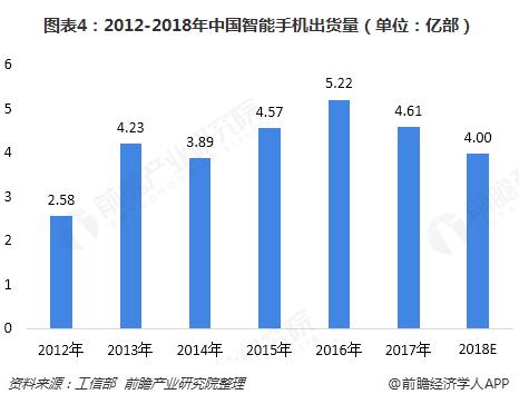 图表4:2012-2018年中国智能手机出货量(单位:亿部)