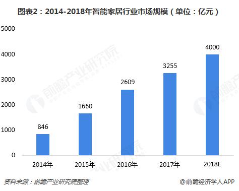 图表2:2014-2018年智能家居行业市场规模(单位:亿元)