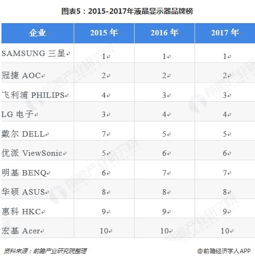 图表5:2015-2017年液晶显示器品牌榜