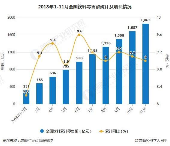 2018年1-11月全国饮料零售额统计及增长情况