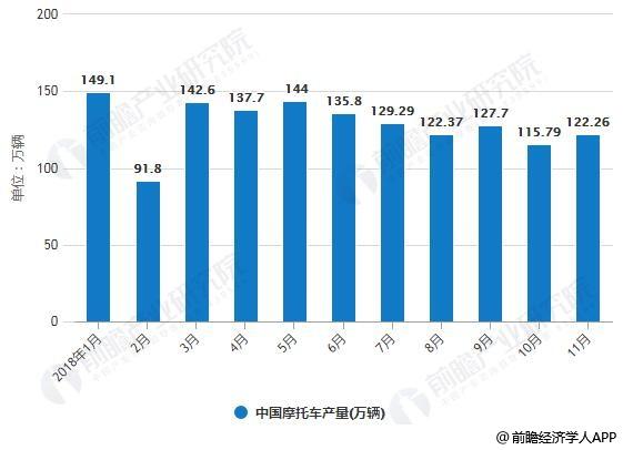 2018年1-11月中国摩托车产销量统计情况