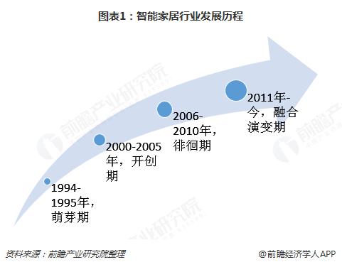 图表1:智能家居行业发展历程