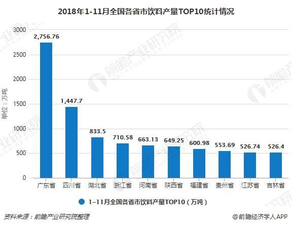 2018年1-11月全国各省市饮料产量TOP10统计情况