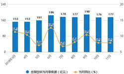 11月全国<em>饮料</em>行业分析:产量呈现下降趋势,累计产量为14449.1万吨
