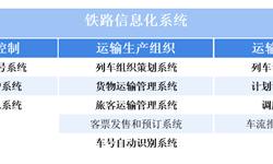 2018年中国<em>铁路</em><em>信息化</em>行业市场现状及发展方向分析 <em>信息化</em>系统不断完善,应用深入发展【组图】