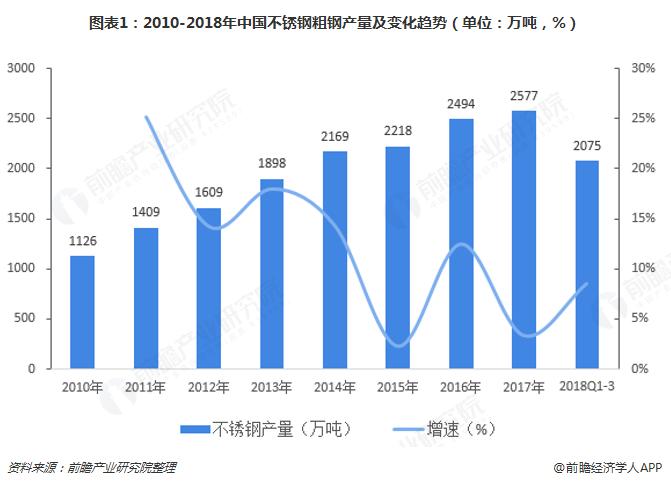 图表1:2010-2018年中国不锈钢粗钢产量及变化趋势(单位:万吨,%)