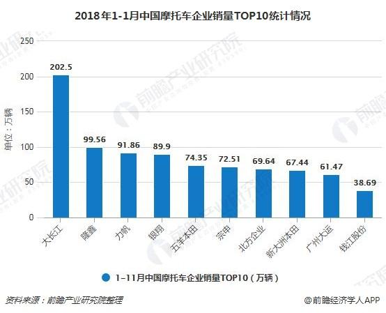 2018年1-1月中国摩托车企业销量TOP10统计情况