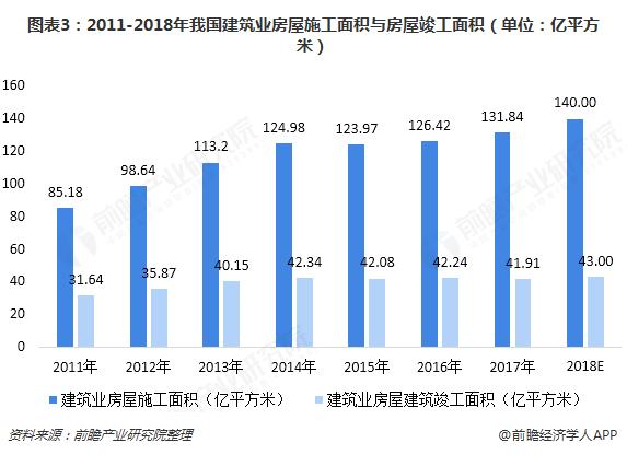 图表3:2011-2018年我国建筑业房屋施工面积与房屋竣工面积(单位:亿平方米)