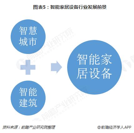 图表5:智能家居设备行业发展前景