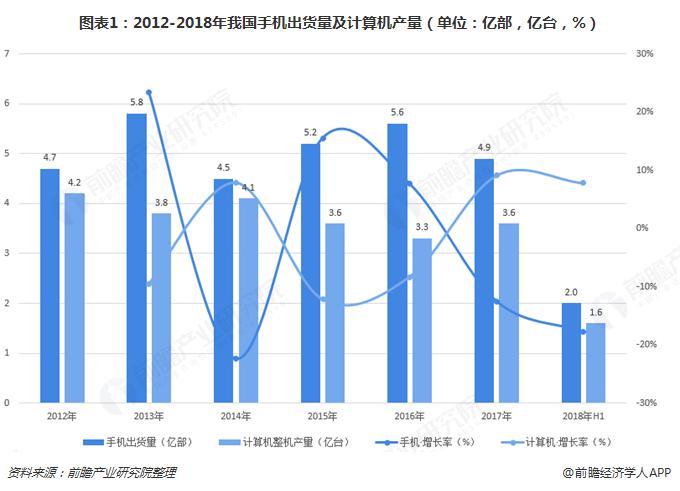 图表1:2012-2018年我国手机出货量及计算机产量(单位:亿部,亿台,%)