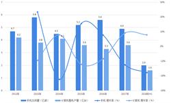 2018年我国<em>液晶显示器</em>行业发展现状及趋势分析 产能增长放缓,国产实力显现【组图】