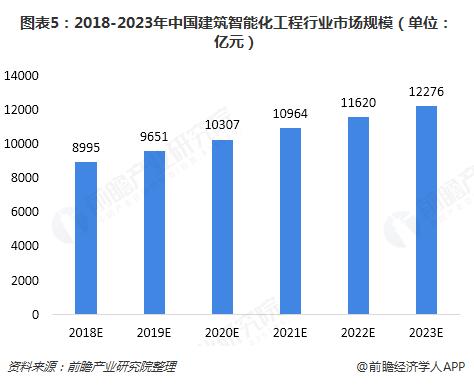 图表5:2018-2023年中国建筑智能化工程行业市场规模(单位:亿元)