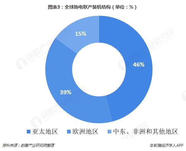 图表3:全球热电联产装机结构(单位:%)
