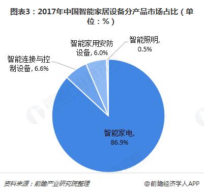 图表3:2017年中国智能家居设备分产品市场占比(单位:%)
