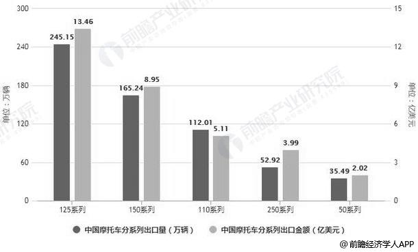 2018年1-11月中国摩托车分系列出口统计情况