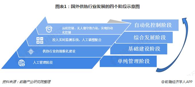 图表1:国外供热行业发展的四个阶段示意图