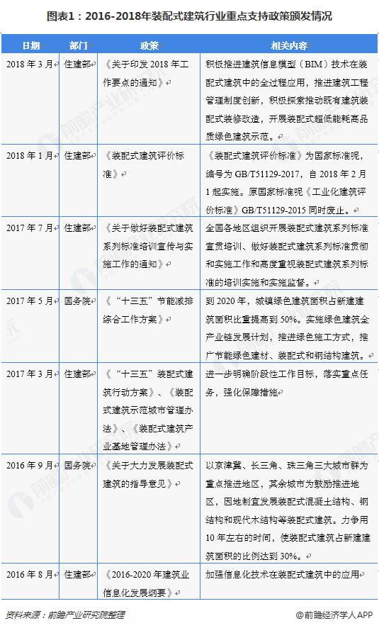 图表1:2016-2018年装配式建筑行业重点支持政策颁发情况