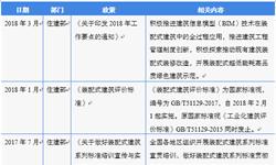 2018年中国装配式建筑行业发展现状与市场趋势分析  行业自身缺陷需优化 部分企业寻求突破【组图】