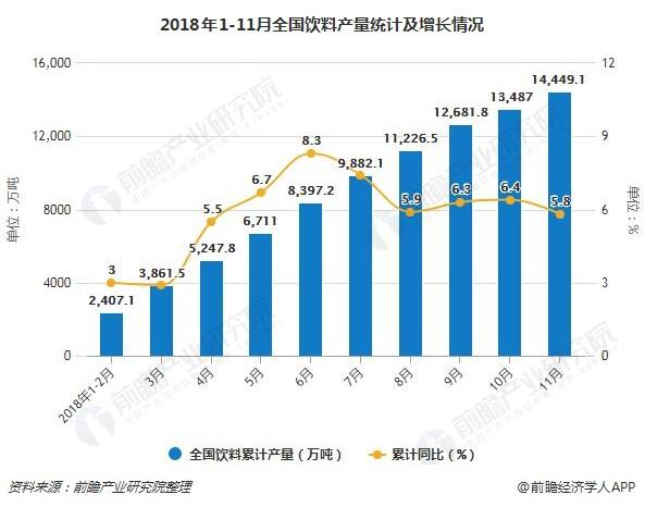 2018年1-11月全国饮料产量统计及增长情况