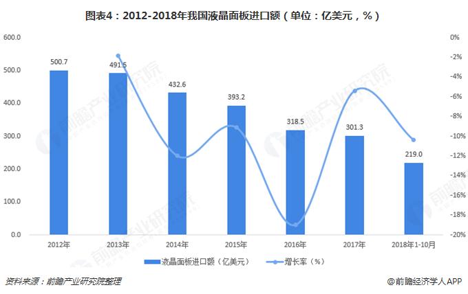 图表4:2012-2018年我国液晶面板进口额(单位:亿美元,%)
