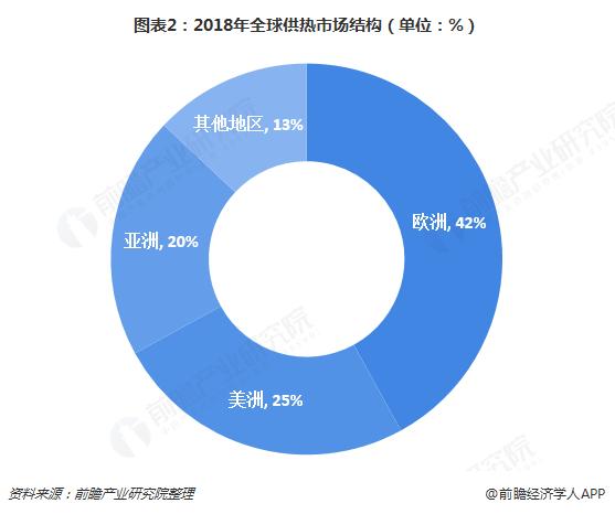 图表2:2018年全球供热市场结构(单位:%)