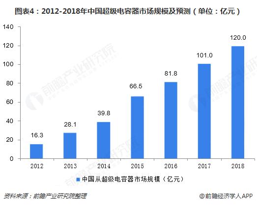 图表4:2012-2018年中国超级电容器市场规模及预测(单位:亿元)
