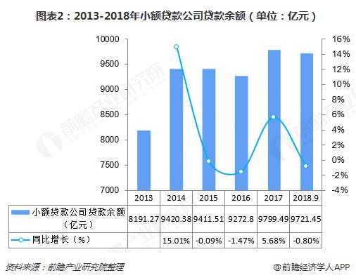 图表2:2013-2018年小额贷款公司贷款余额(单位:亿元)