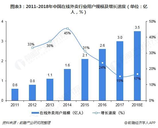 图表3:2011-2018年中国在线外卖行业用户规模及增长速度(单位:亿人,%)