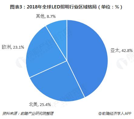 图表3:2018年全球LED照明行业区域格局(单位:%)