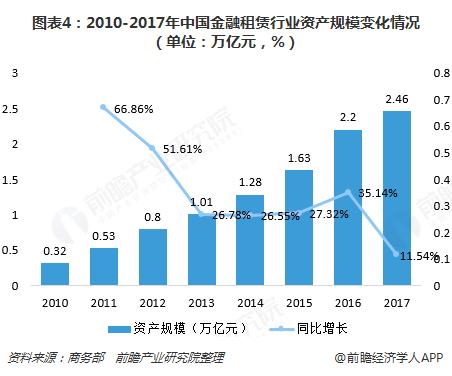 图表4:2010-2017年中国金融租赁行业资产规模变化情况(单位:万亿元,%)