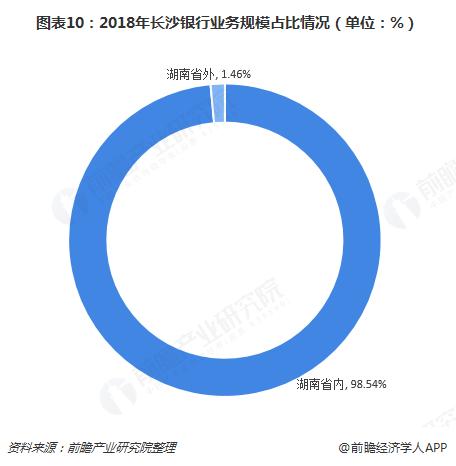 图表10:2018年长沙银行业务规模占比情况(单位:%)