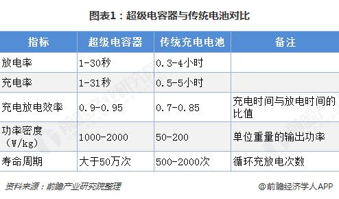 图表1:超级电容器与传统电池对比