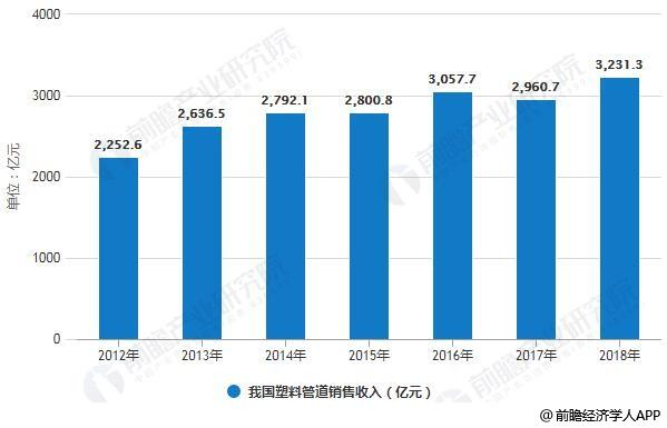 2012-2018年我国塑料管道销售收入统计及增长情况预测