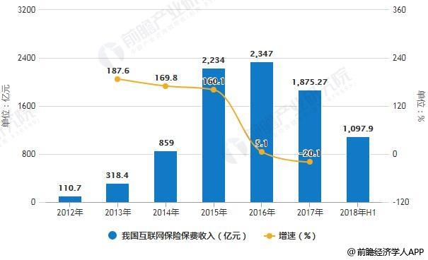 2012-2018年上半年我国互联网保险保费收入统计及增长情况